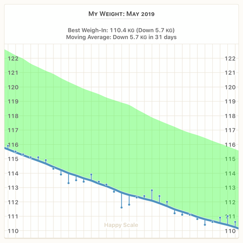 weight_chart_2019-05-01_to_2019-05-31.png