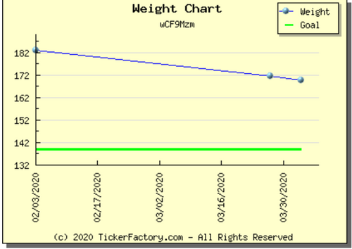 4_3_20 Weight Graph.png